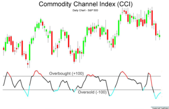 Commodity channel index - Relative strength index 14-period