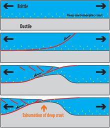 Metamorphic core complex - Wikipedia