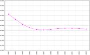 Ανάπτυξη πληθυσμού στην Κροατία (1992-2003)