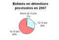Détention provisoire des enfants par age Mali 2007.png