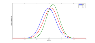 Digit ratio - A visualization of the distributions: Men (blue), women (green), and the whole population (red). Based on a population at University of Alberta and assuming normal distribution.