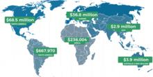 Aufschlüsselung der Spenden 2018-2019 nach Kontinenten.  Nordamerika repräsentiert 60 % und Europa 30 %.