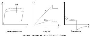 Viscoplasticity - Figure 8. The response of elastic perfectly viscoplastic solid to hardening, creep and relaxation tests.