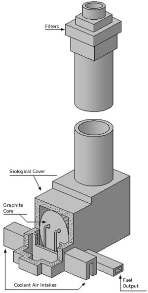 Windscale fire - Cutaway diagram of Windscale reactor