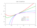 Euler-Cauchy equation solution curves double root.png