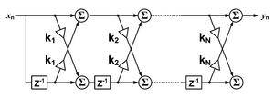 Finite impulse response - A lattice-form discrete-time FIR filter of order N.  Each unit delay is a z−1 operator in Z-transform notation.