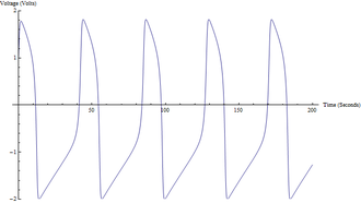 FitzHugh–Nagumo model - Graph of v with parameters I=0.5, a=0.7, b=0.8, and τ=12.5
