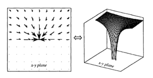 Gravity well - This image shows how the gravitational force vector field is inter-related with the gravity well. This shows how it is only a 2‑dimensional slice of the gravity field that is represented in the gravity well. The z axis is no longer a spatial dimension, but now represents energy.