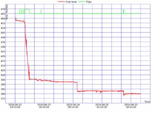 Gasoline theft - Chart displays theft of fuel