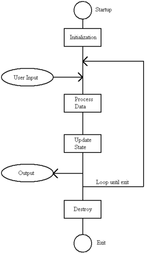 Lag - A simplified game architecture