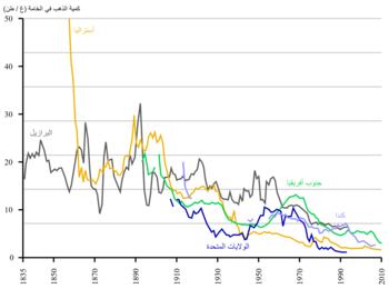 5ce9ad49c مخطط بياني يظهر انخفاض متوسّط محتوى الذهب في الخامات المستخرجة.