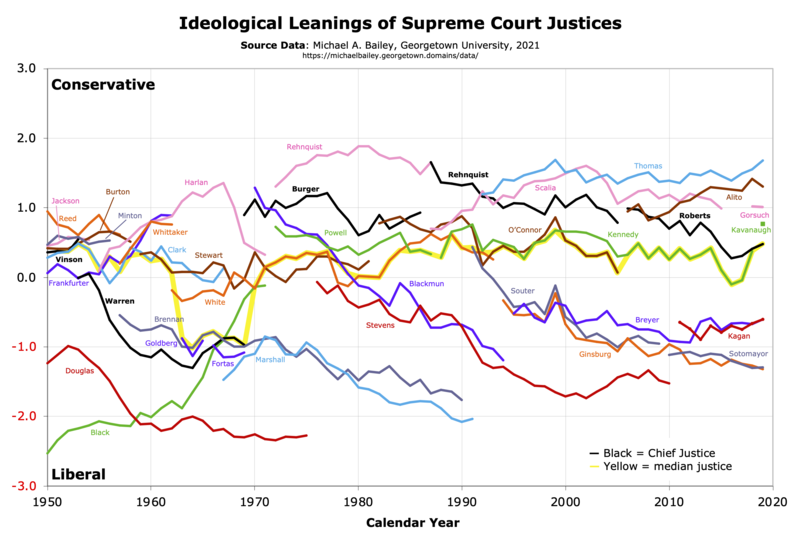 Graph of Bailey Scores of Supreme Court Justices 1950–2011