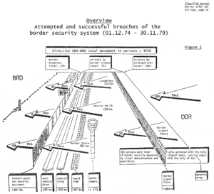 Escape attempts and victims of the inner German border - East German Army diagram detailing numbers of escape attempts on the inner German border, 1974–1979