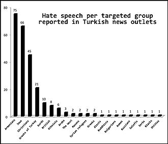 Anti-Armenian sentiment - Accounts of hate speech towards targeted groups in Turkish news outlets with Armenians shown as being targeted the most according to a January–April 2014 Media Watch on Hate Speech and Discriminatory Language Report.