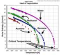 Heat of Vaporization (Benzene+Acetone+Methanol+Water).png