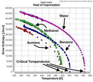Enthalpy of vaporization - Temperature-dependency of the heats of vaporization for water, methanol, benzene, and acetone.