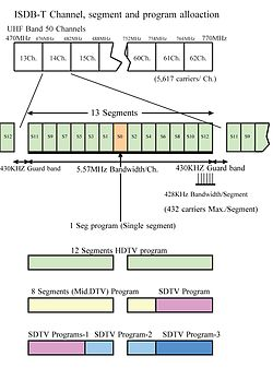 Treeview of ISDB-T, channels, Segments and arranging multiple program broadcasting.