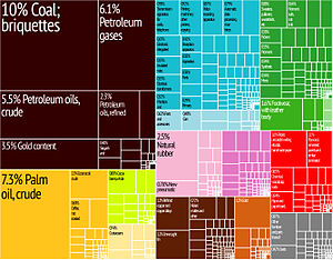 Economy of Indonesia - A proportional representation of Indonesia's exports.