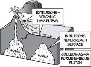 Extrusive rock igneous rock formed when magma emerges above the Earths surface before cooling