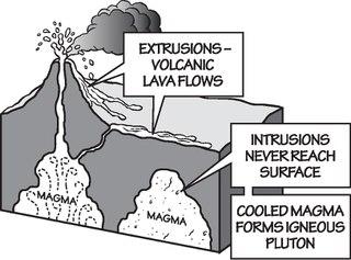 Extrusive rock