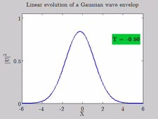 Fichier:Linear evolution of a Gaussian wave envelop.webm