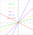 Linear function kx.png