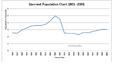 Llanrwst Population Graph 1801-2001.png