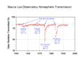 Mauna Loa atmospheric transmission.png