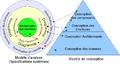Modèles analyse et architecture centrées données.png