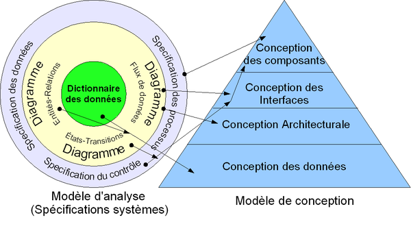 Architecture logicielle wikip dia for Architecture fonctionnelle