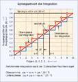 Numerische Integration als Obersumme und Untersumme.png