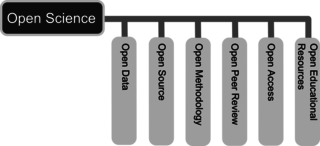 Diagramme showing other areas of openness which make up Open Science