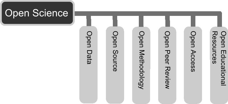 Open Science - Prinzipien