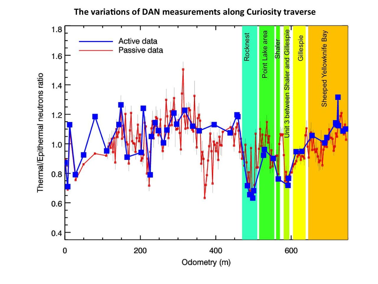 Trigger Point Charts: PIA16807-MarsCuriosityRover-DAN-Measurements-20130318.jpg ,Chart