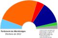 Parlement Monténégro 2012.png