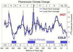 Ewolucja czasowa stężenia tlenu-18 w skali 500 milionów lat z wieloma lokalnymi pikami.