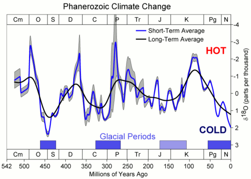 Phanerozoic Climate Change.png