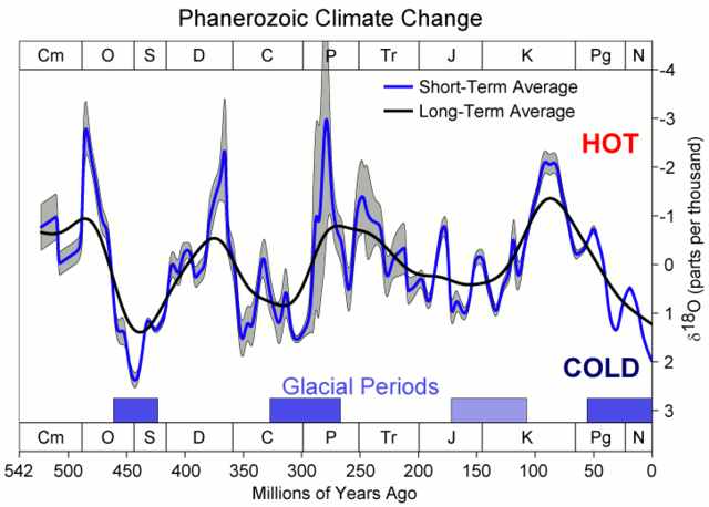 Climate in the last half-billion years