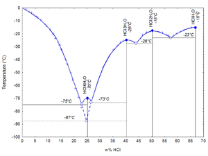 Hydrochloric acid - Image: Phase diagram H Cl H2O s l