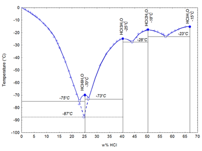 Phase diagram HCl H2O s l.PNG
