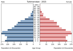 Population pyramid of Turkmenistan 2015.png