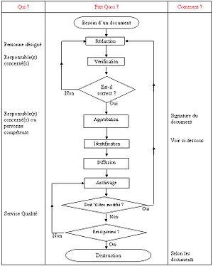 D&C Procedure