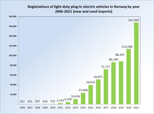 Mitos y preguntas frecuentes sobre los coches eléctricos