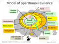 Resilience model.png