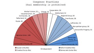 1993 Russian constitutional crisis - Congressional Fractions in December 1992