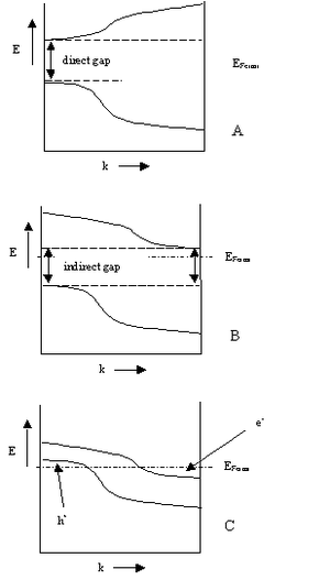 Semimetal - This diagram illustrates a direct semiconductor (A), an indirect semiconductor (B), and a semimetal (C).
