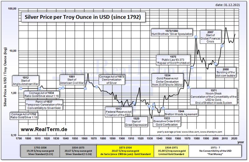 Silver Price In Dollar Since 1792 Png