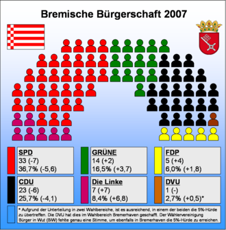 Bremen (state) - Seat results − SPD in red, CDU in black, Greens in green, FDP in yellow, The Left in purple, DVU in brown. Note: The only DVU representative, Siegfried Tittmann, left the party in July 2007 and has not joined another party.