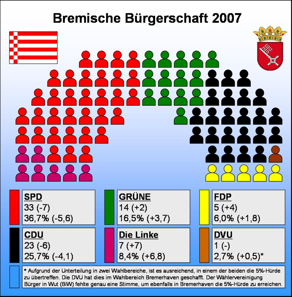Sitzverteilung Bremische B%C3%BCrgerschaft 2007