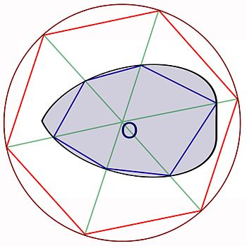 English: A compact convex set has finite perim...